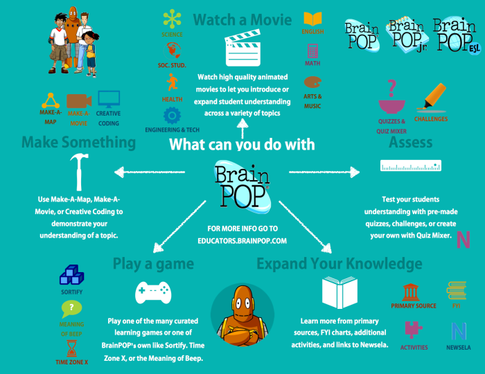 BrainPOP Tools Overview