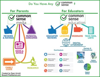 Common Sense Infographic