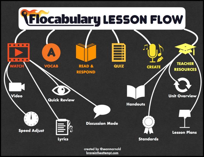 Flocabulary Lesson Flow