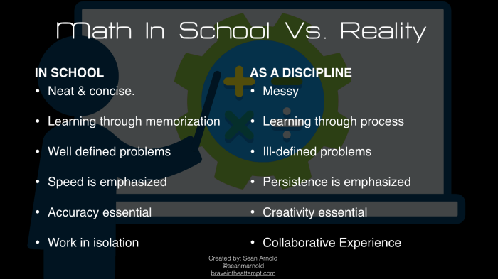Math In School Vs. Reality IN SCHOOL Neat & concise. Learning through memorization Well defined problems Speed is emphasized Accuracy essential Work in isolation AS A DISCIPLINE Messy Learning through process Ill-defined problems Persistence is emphasized Creativity essential Collaborative Experience