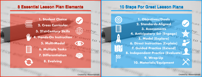 Lesson Plan Steps & Elements.png