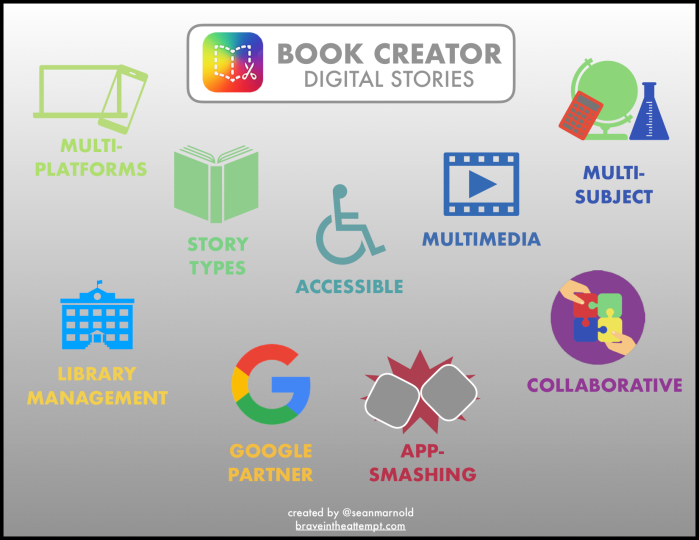 Book Creator Infographic.png