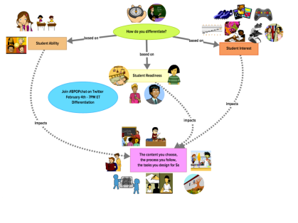 Differentiation Make-a-Map